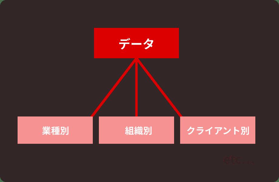 様々な切り口での集計が可能